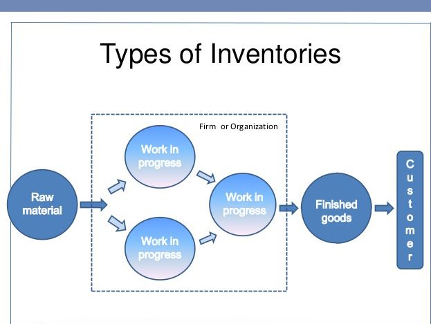 advantages and disadvantages inventory control system A perpetual inventory system, or continuous inventory system, is an inventory control system that allows businesses to keep a real-time account of inventory on hand the widespread use of.